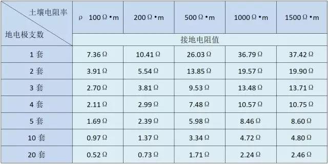 纯铜石墨接地极用量参照表